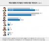리얼미터 여론조사 2016.12.23 노무현 박정희 김대중