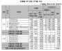 금융소비자원 금소원 ISA 수익률 시중은행 17.1.10