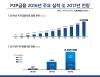 P2P 금융 2016년 실적 및 2017년 전망 [크라우드연구소 제공=연합뉴스]