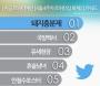 트위터 지난주 최고 인기 키워드 '돼지흥분제'... 대선 후보 영향