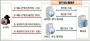 민·관 합동조사단 발표…'여기어때' 개인정보 99만건 유출