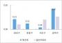 서울 주간 재건축·일반아파트 가격 변동률 [부동산114 제공]