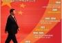 시진핑의 중국몽 실현 로드맵