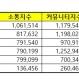 빅데이터 이마트 코스트코 홈플러스 하나로마트 롯데마트 메가카트 한국기업평판연구소