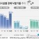 최근 5년간 주거시설 종별 낙찰가율(2020년은 추정치)